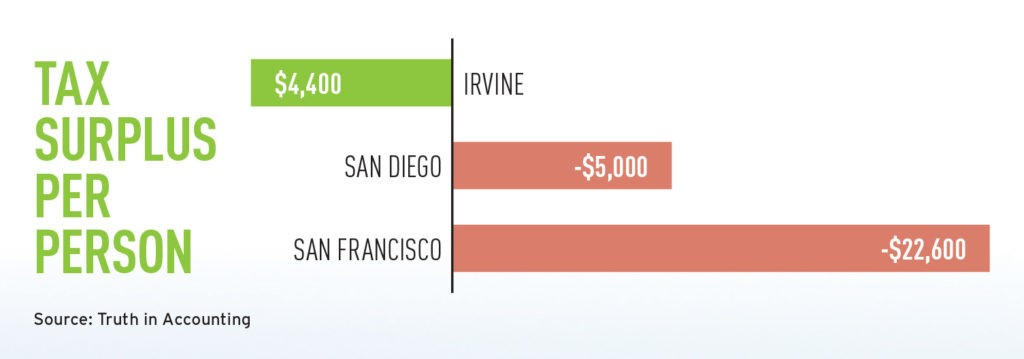 Line graph showing tax surplus per person in Irvine, San Diego, and San Francisco