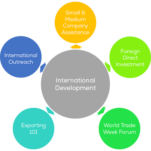 International Development Committee Organizational Chart