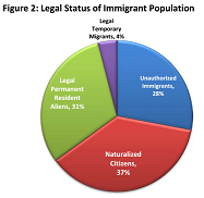 Thumbnail Image For The Economic Development Impacts of Immigration - Click Here To See